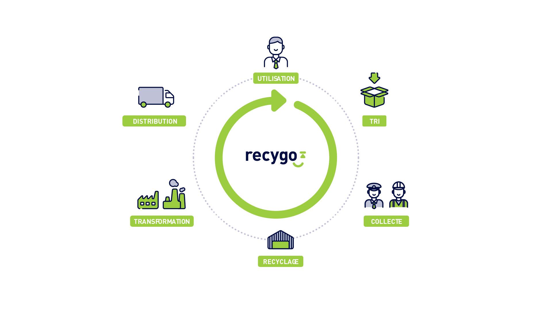 recygo_casclient_12